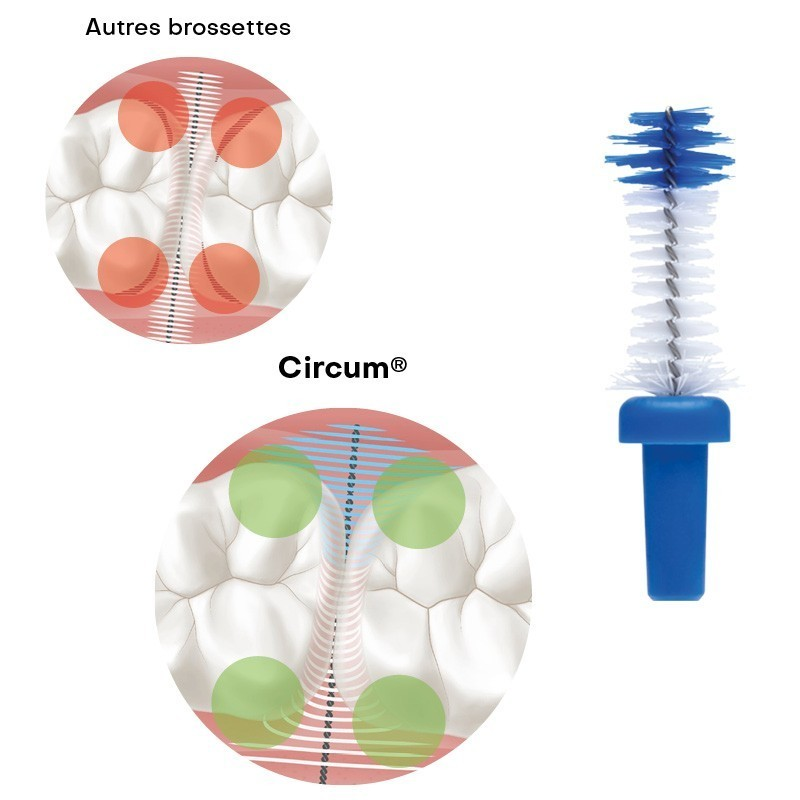 Circum®